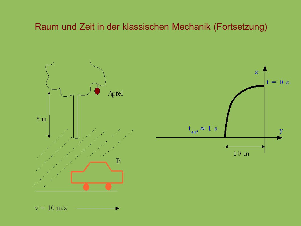 Raum und Zeit in der klassischen Mechanik (Fortsetzung)
