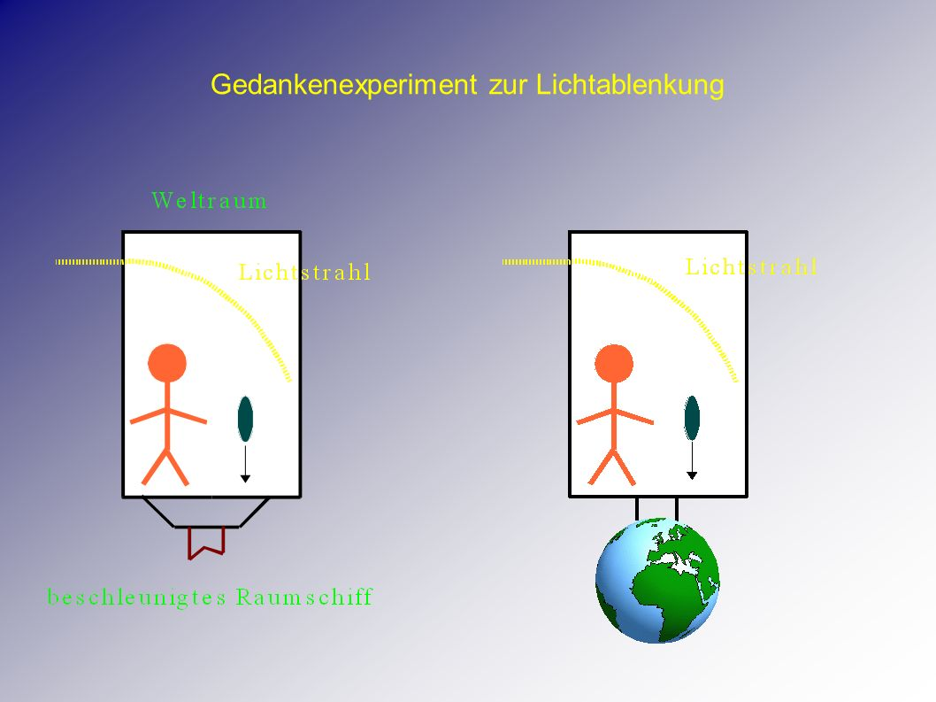Gedankenexperiment zur Lichtablenkung