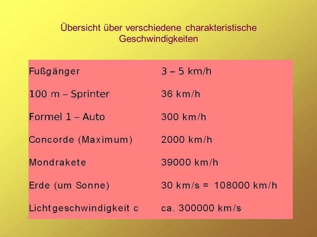 Übersicht über verschiedene charakteristische Geschwindigkeiten