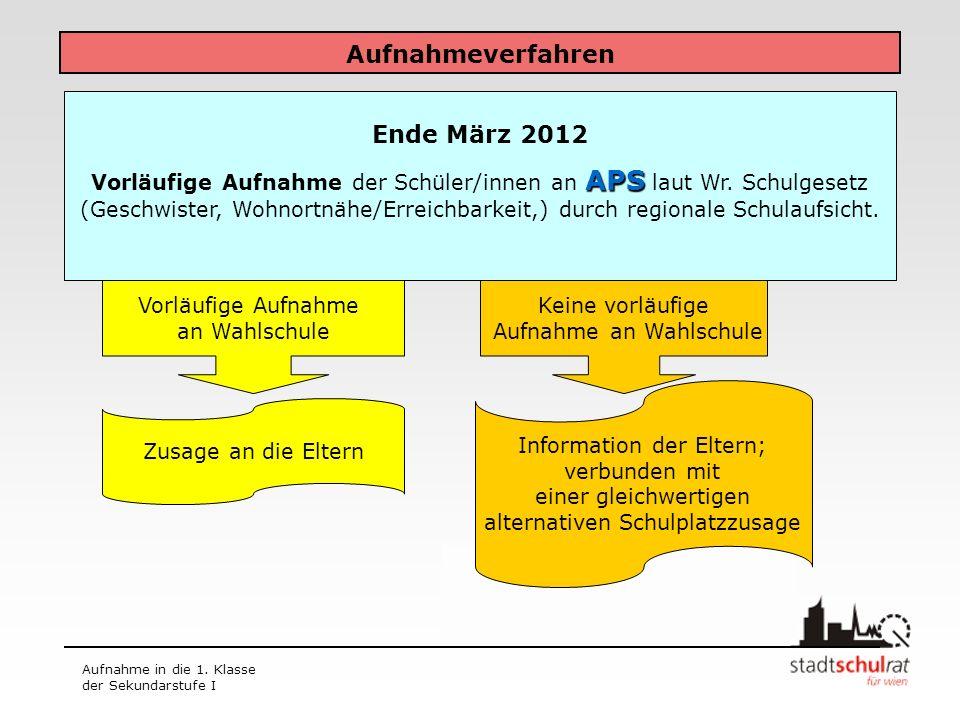 Aufnahmeverfahren Ende März 2012