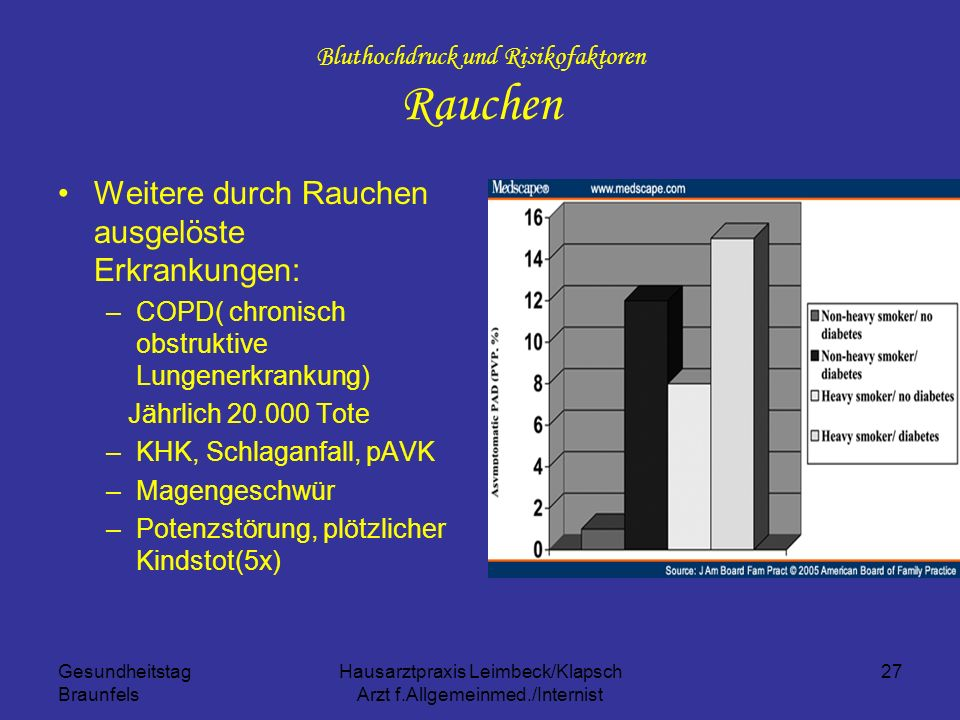 Bluthochdruck und Risikofaktoren Rauchen