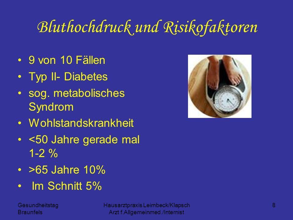 Bluthochdruck und Risikofaktoren