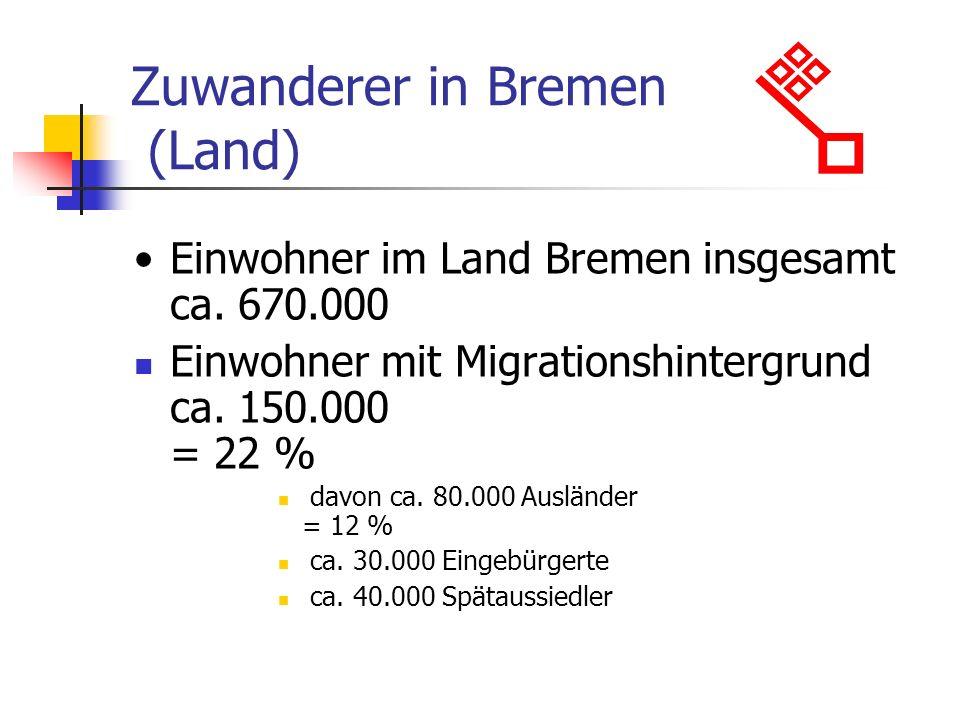 Zuwanderer in Bremen (Land)