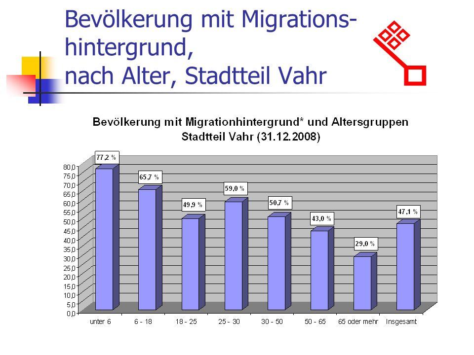 Bevölkerung mit Migrations- hintergrund, nach Alter, Stadtteil Vahr