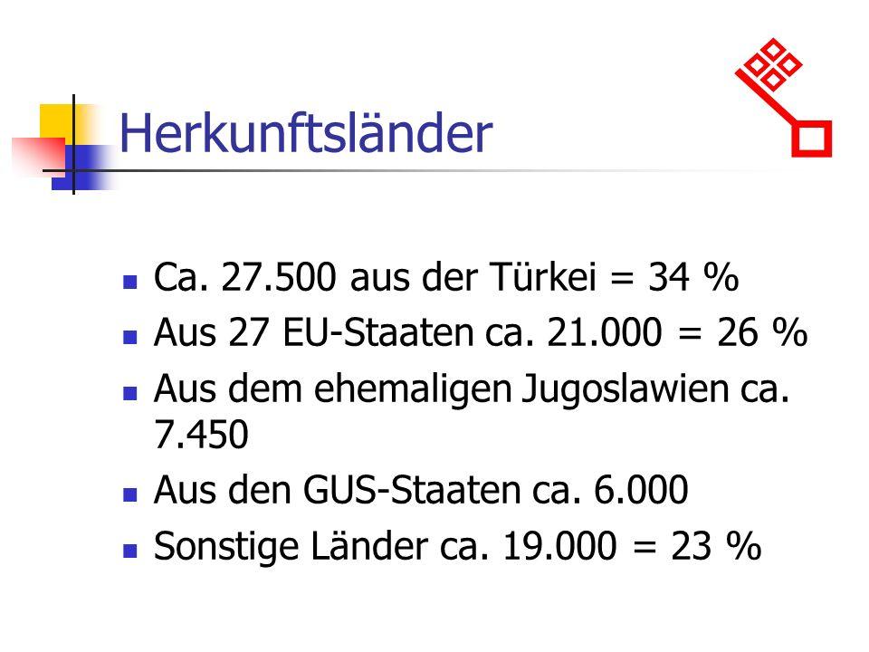 Herkunftsländer Ca. 27.500 aus der Türkei = 34 %