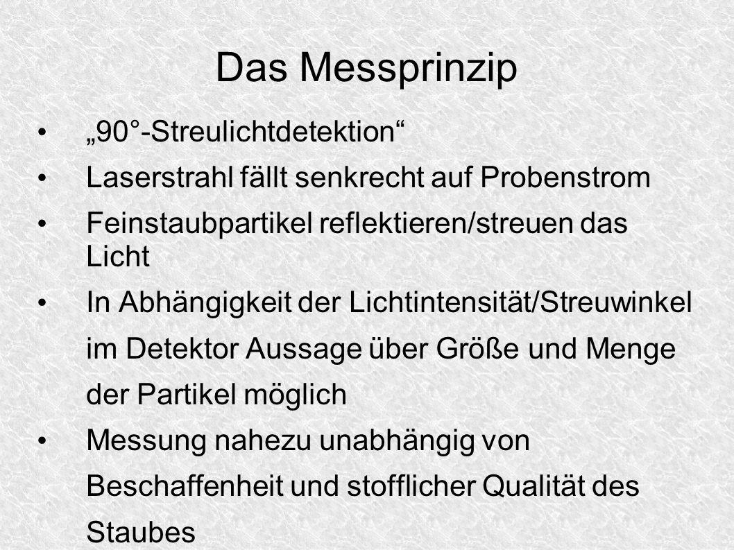 """Das Messprinzip """"90°-Streulichtdetektion"""