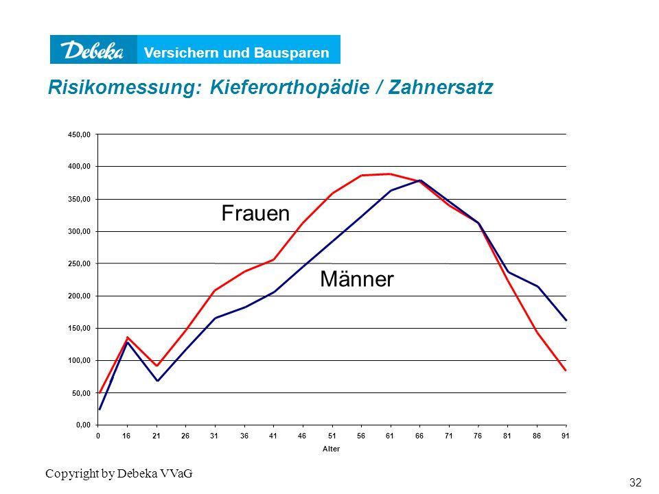 und Risikomessung: Kieferorthopädie / Zahnersatz
