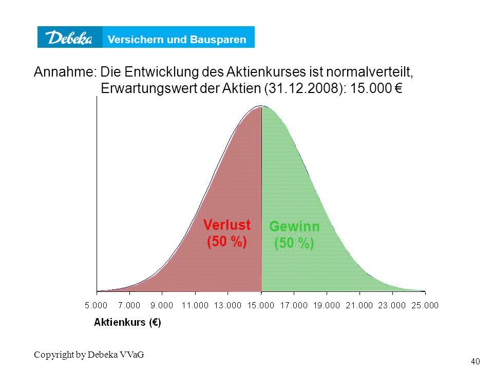 Verteilungsfunktion Annahme: Die Entwicklung des Aktienkurses ist normalverteilt, Erwartungswert der Aktien (31.12.2008): 15.000 €