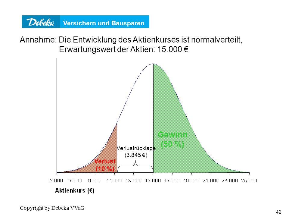 Verteilungsfunktion Annahme: Die Entwicklung des Aktienkurses ist normalverteilt, Erwartungswert der Aktien: 15.000 €