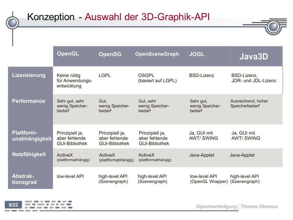 Konzeption - Auswahl der 3D-Graphik-API