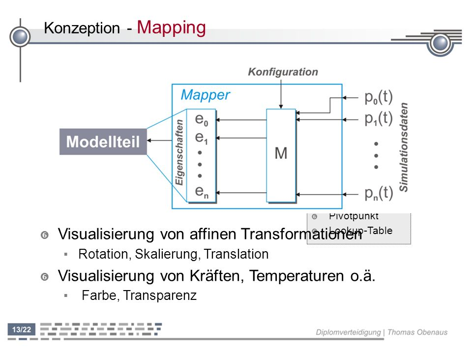 Visualisierung von affinen Transformationen
