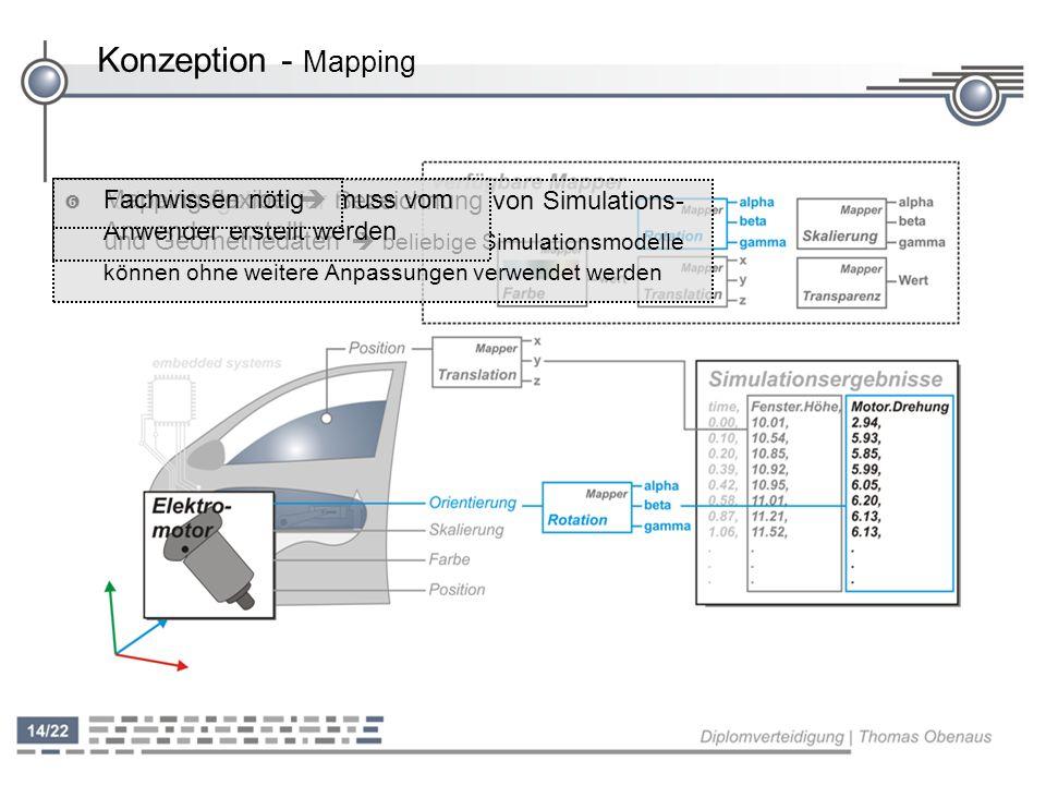 Konzeption - Mapping Fachwissen nötig