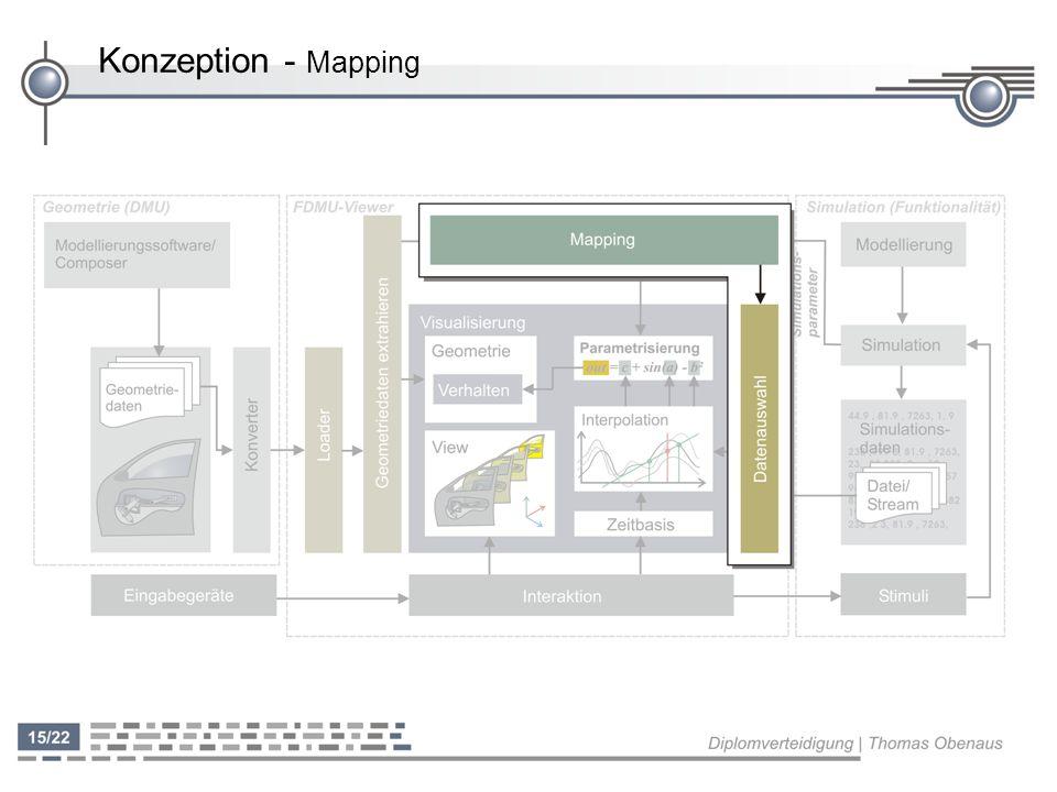 Konzeption - Mapping Keine Vorgaben für Beziehungen zwischen Geometriebeschreibung und Bezeichnung der Simulationsparameter.