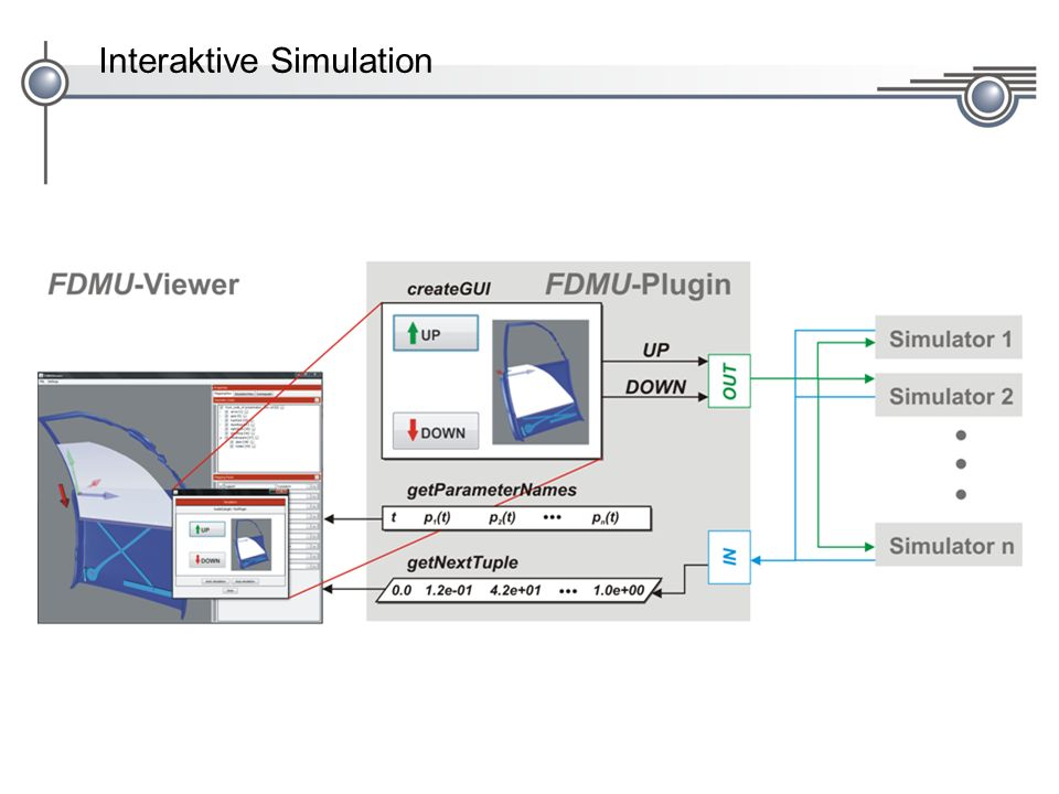Interaktive Simulation