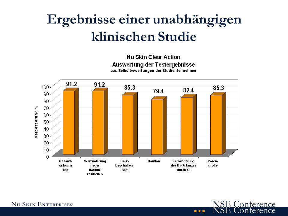 Ergebnisse einer unabhängigen klinischen Studie