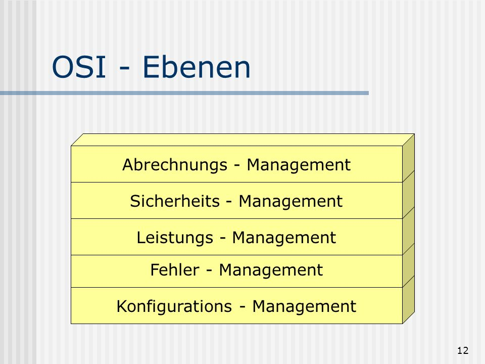 OSI - Ebenen Konfigurations - Management Fehler - Management