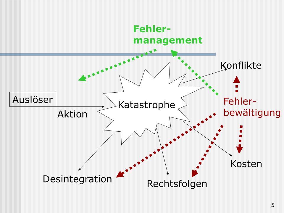 Fehler- management. Konflikte. Katastrophe. Auslöser. Fehler- bewältigung. Aktion. Kosten. Desintegration.