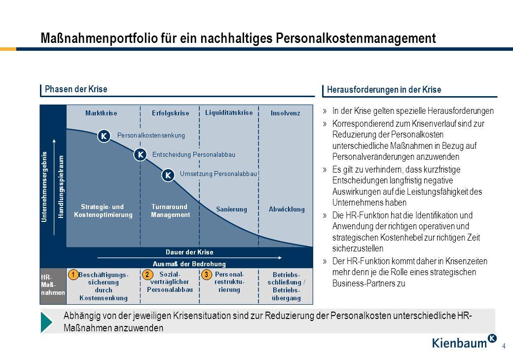 Maßnahmenportfolio für ein nachhaltiges Personalkostenmanagement