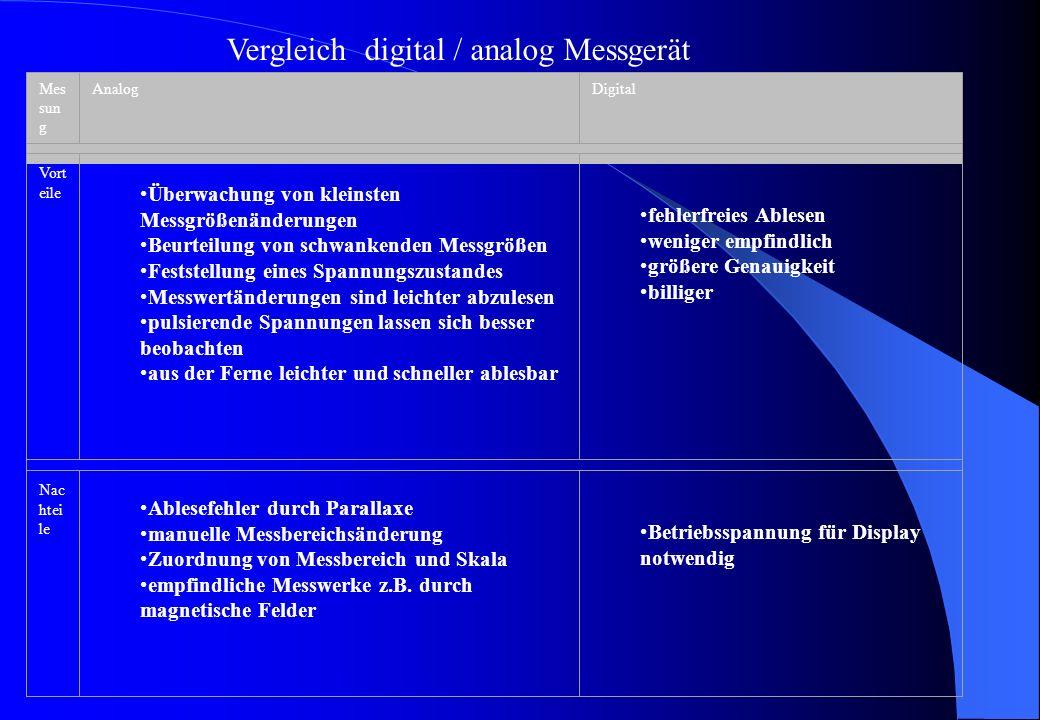 Vergleich digital / analog Messgerät