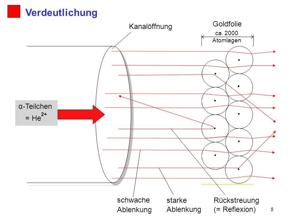 Verdeutlichung Goldfolie Kanalöffnung α-Teilchen = He