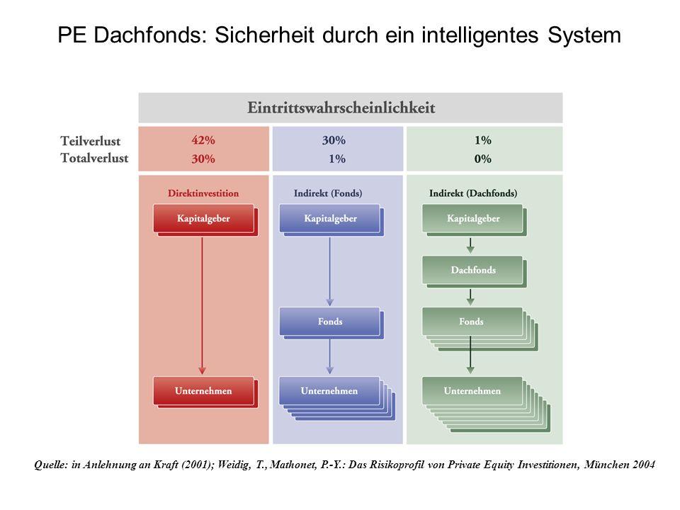 PE Dachfonds: Sicherheit durch ein intelligentes System