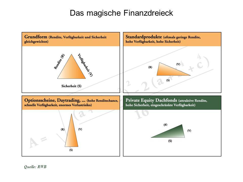 Das magische Finanzdreieck