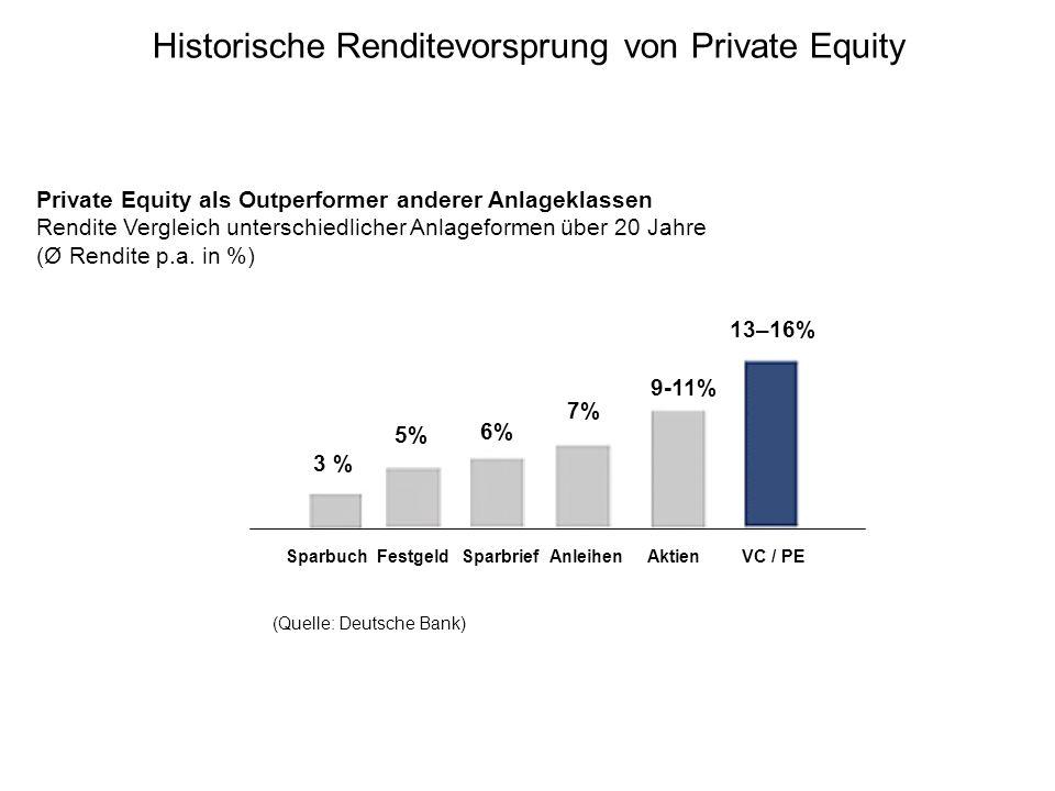 Historische Renditevorsprung von Private Equity