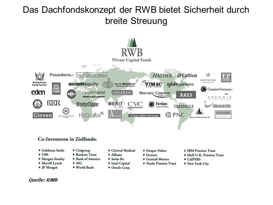 Das Dachfondskonzept der RWB bietet Sicherheit durch breite Streuung
