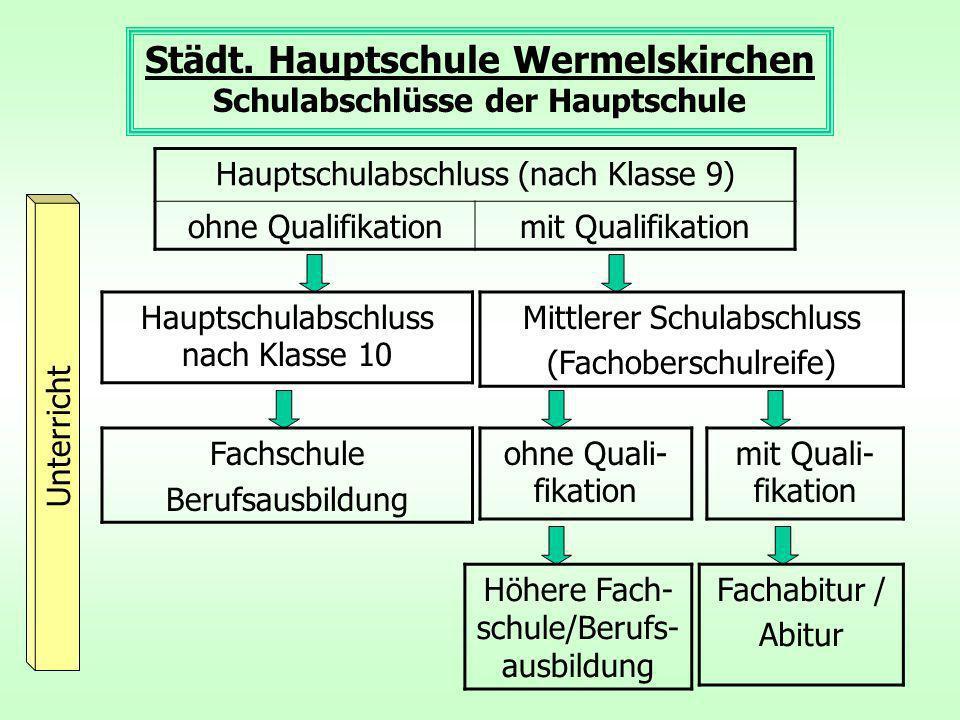 Städt. Hauptschule Wermelskirchen Schulabschlüsse der Hauptschule