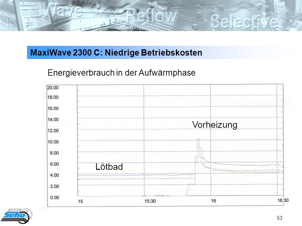 Vorheizung Lötbad MaxiWave 2300 C: Niedrige Betriebskosten