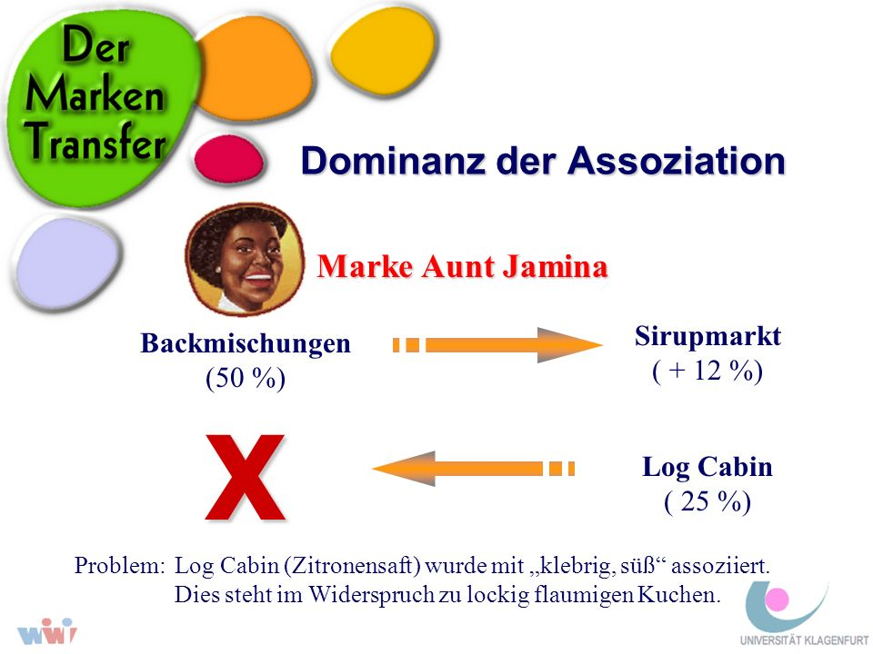 Dominanz der Assoziation