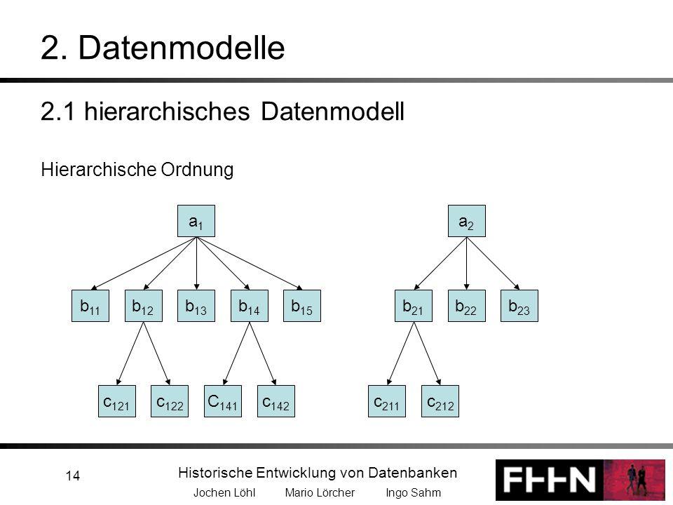 2. Datenmodelle 2.1 hierarchisches Datenmodell Hierarchische Ordnung