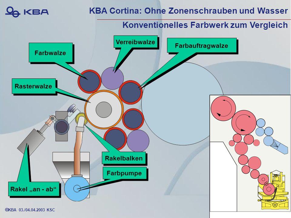 KBA Cortina: Ohne Zonenschrauben und Wasser Konventionelles Farbwerk zum Vergleich