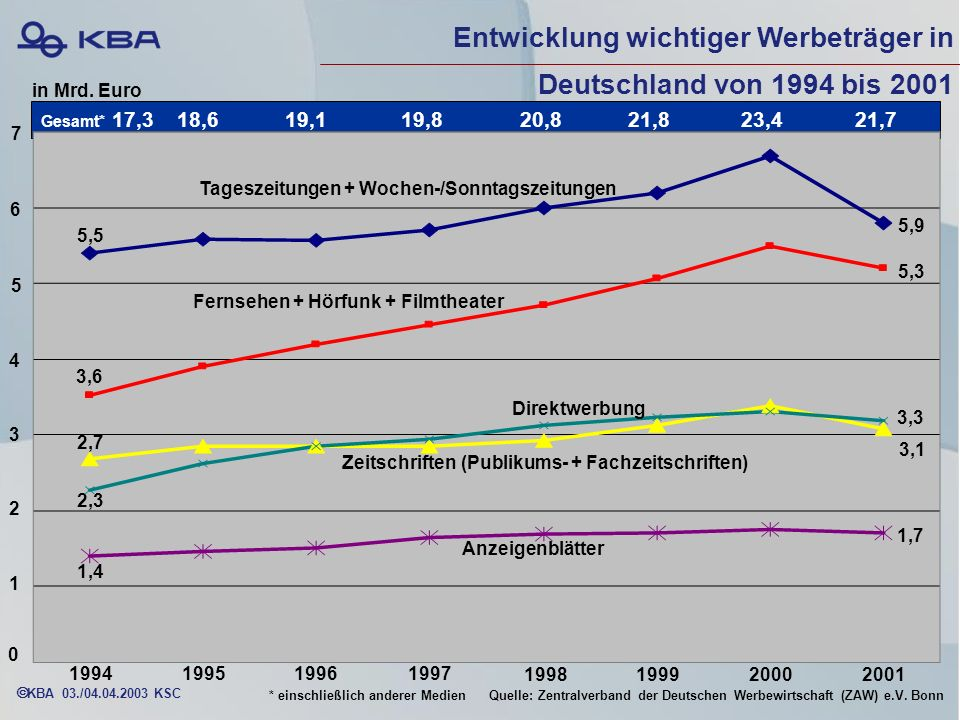Entwicklung wichtiger Werbeträger in Deutschland von 1994 bis 2001
