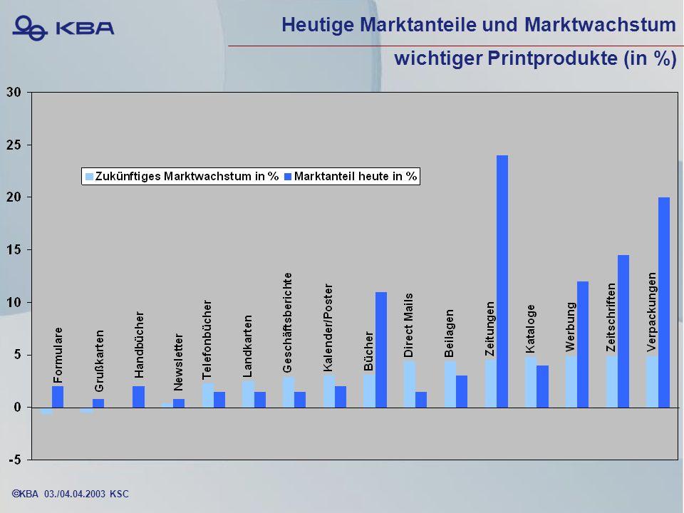 Heutige Marktanteile und Marktwachstum wichtiger Printprodukte (in %)