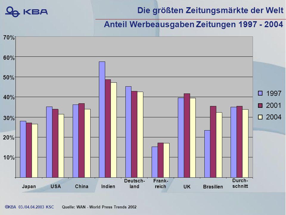 Die größten Zeitungsmärkte der Welt Anteil Werbeausgaben Zeitungen 1997 - 2004