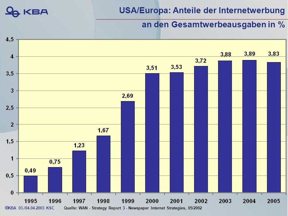 USA/Europa: Anteile der Internetwerbung an den Gesamtwerbeausgaben in %