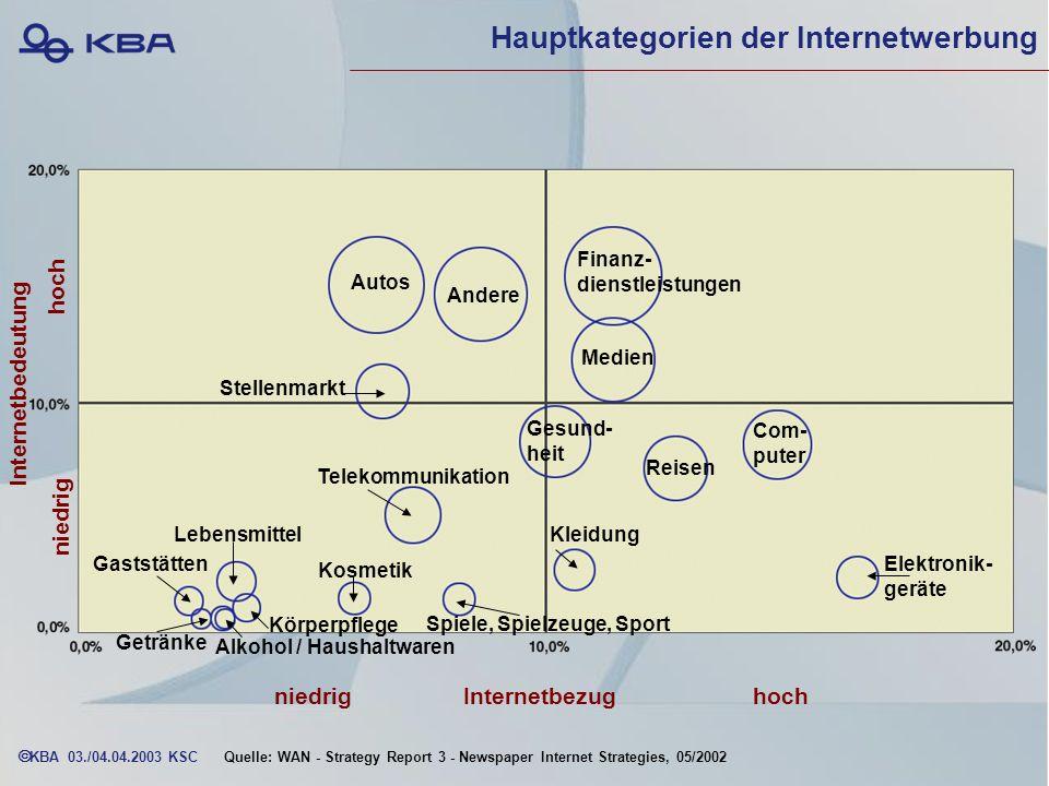 Hauptkategorien der Internetwerbung