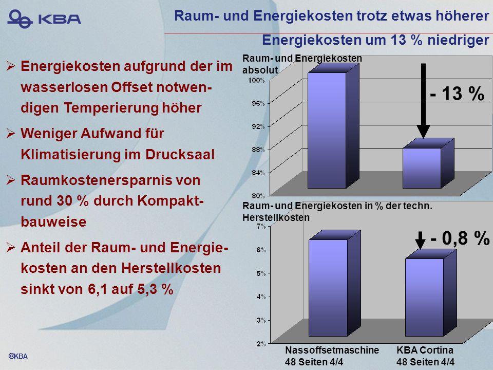 Raum- und Energiekosten trotz etwas höherer Energiekosten um 13 % niedriger