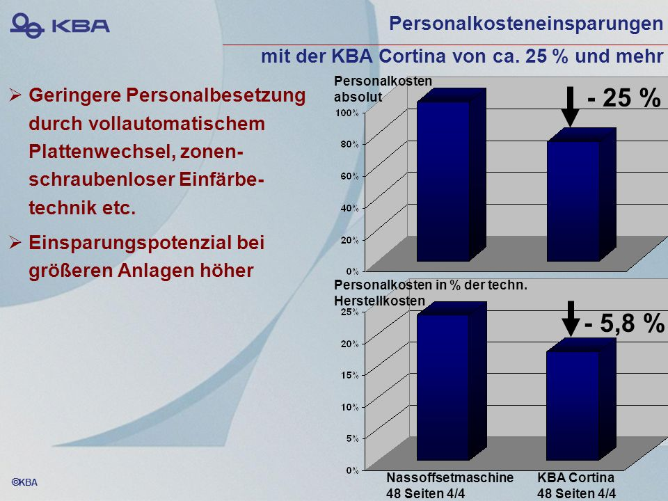 Personalkosteneinsparungen mit der KBA Cortina von ca. 25 % und mehr