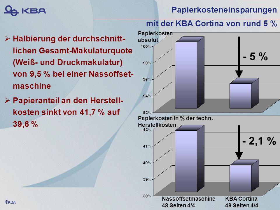 Papierkosteneinsparungen mit der KBA Cortina von rund 5 %