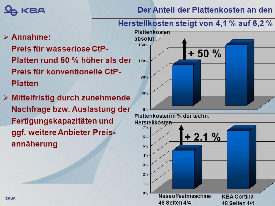 Der Anteil der Plattenkosten an den Herstellkosten steigt von 4,1 % auf 6,2 %