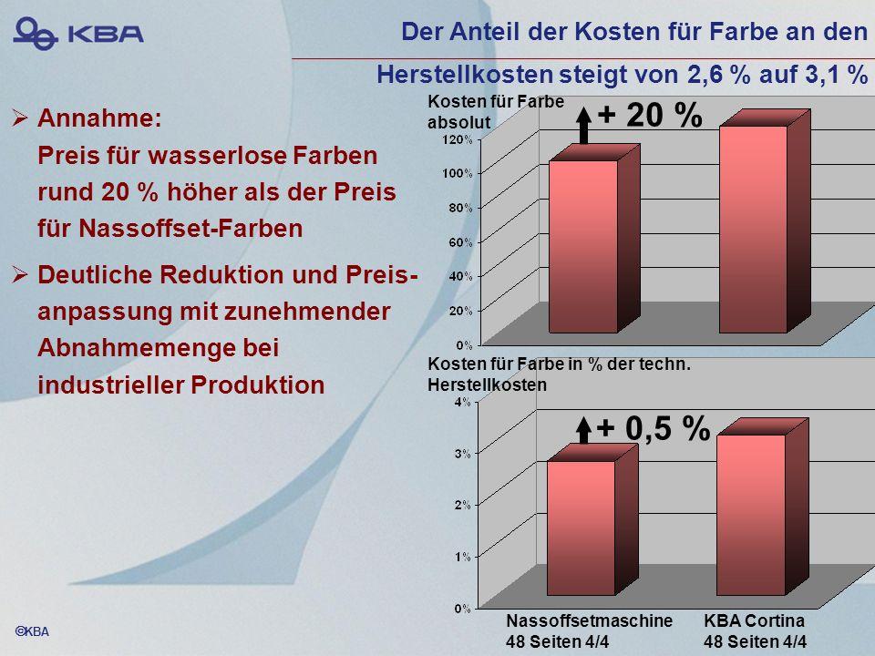 Der Anteil der Kosten für Farbe an den Herstellkosten steigt von 2,6 % auf 3,1 %