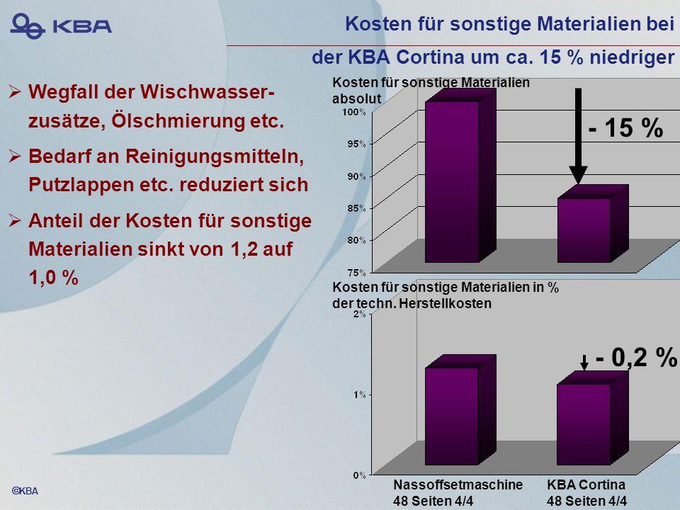 Kosten für sonstige Materialien bei der KBA Cortina um ca