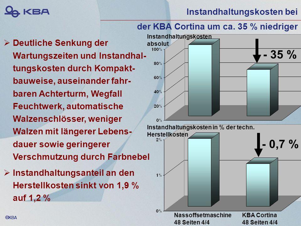 Instandhaltungskosten bei der KBA Cortina um ca. 35 % niedriger