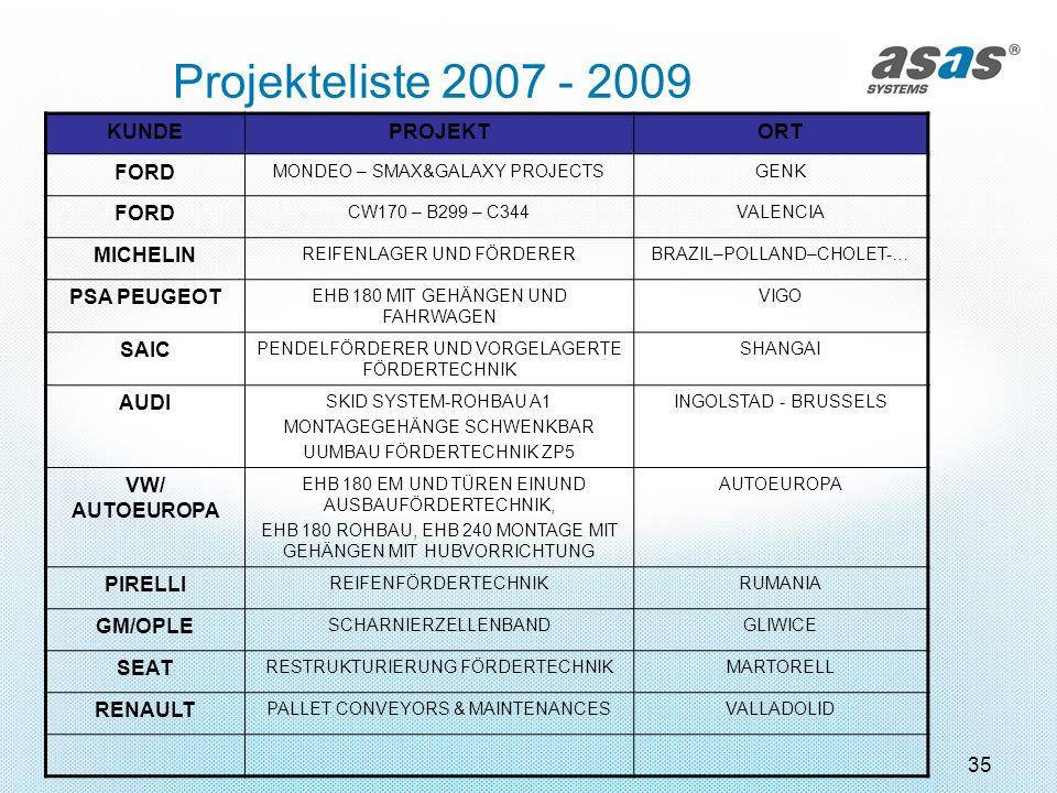 Projekteliste 2007 - 2009 KUNDE PROJEKT ORT FORD MICHELIN PSA PEUGEOT
