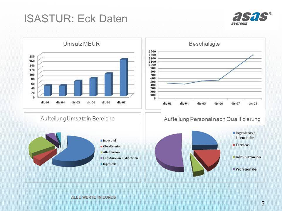 ISASTUR: Eck Daten Umsatz MEUR Beschäftigte