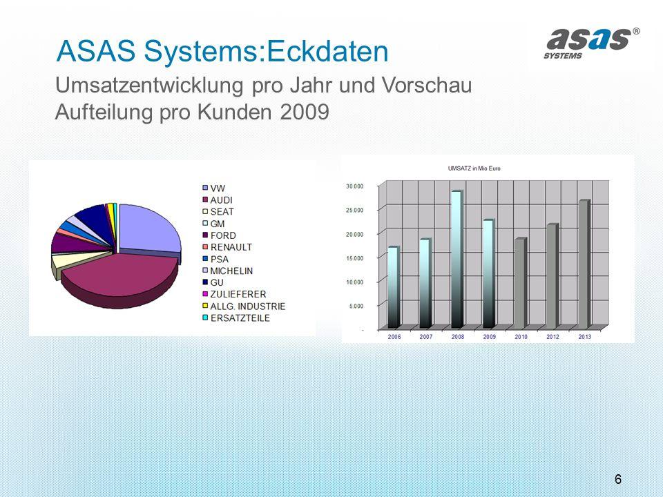 ASAS Systems:Eckdaten