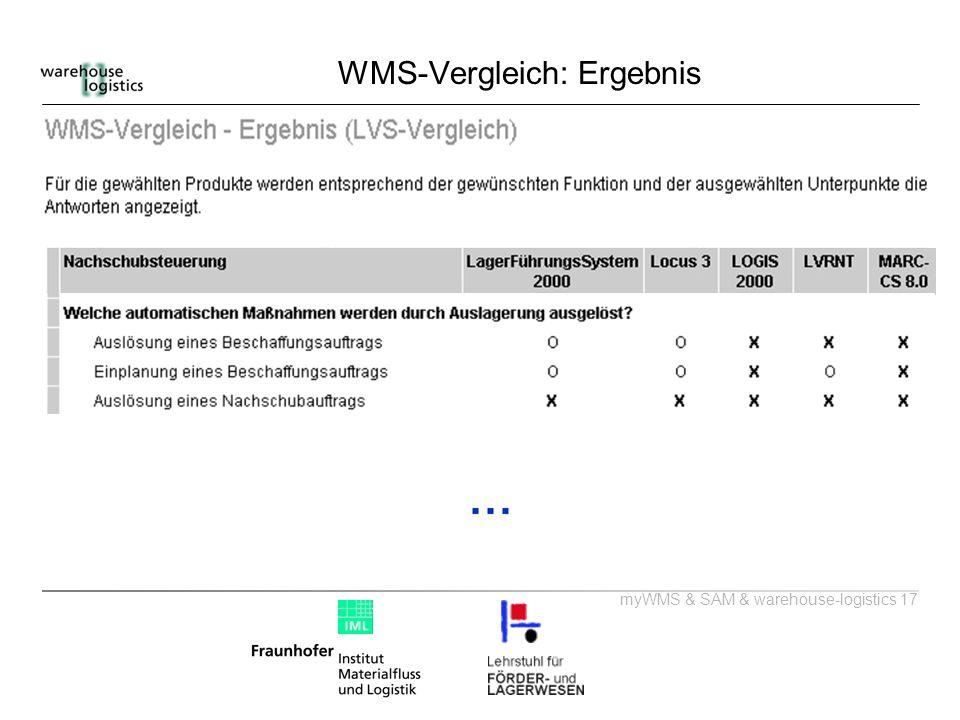 WMS-Vergleich: Ergebnis