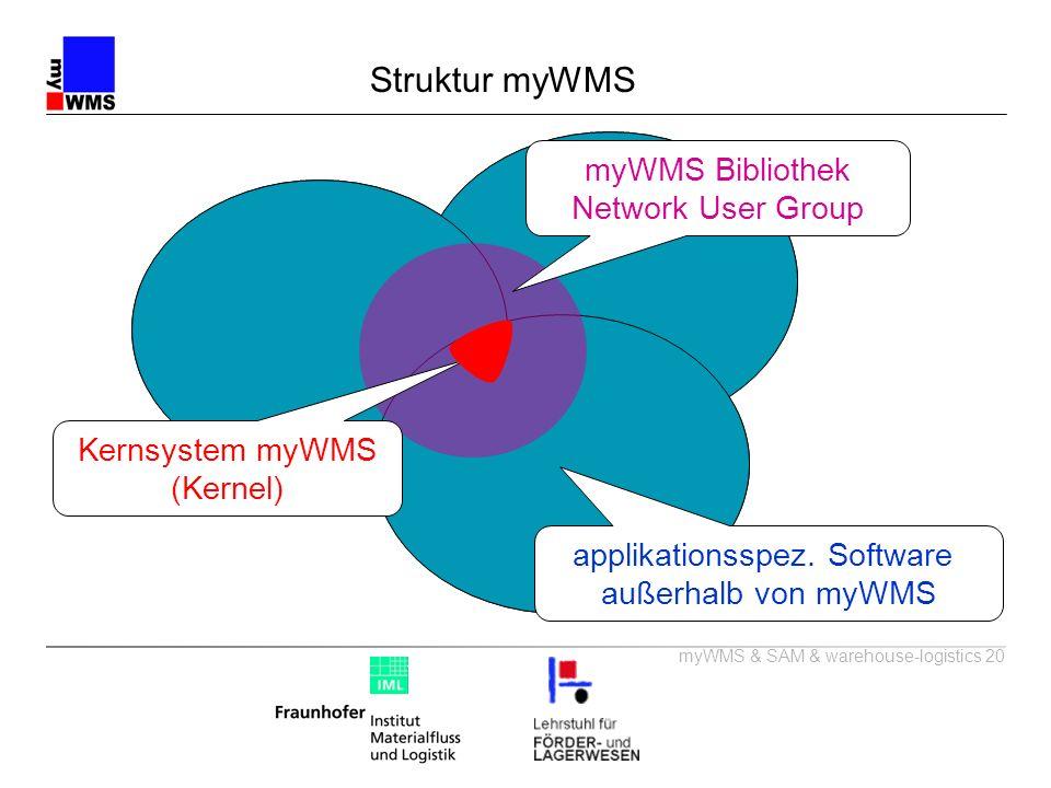 HRL 1 HRL 2 AKL 1 AKL 2 Block- Block- Lager 1 Lager 2 Struktur myWMS